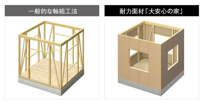 タマホームの構造イメージ