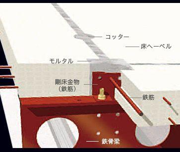 剛床システム