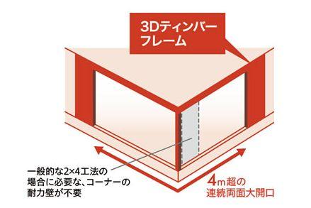 3Dティンバーフレーム