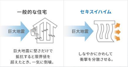 ボックスラーメン構造が地震に強いイメージ