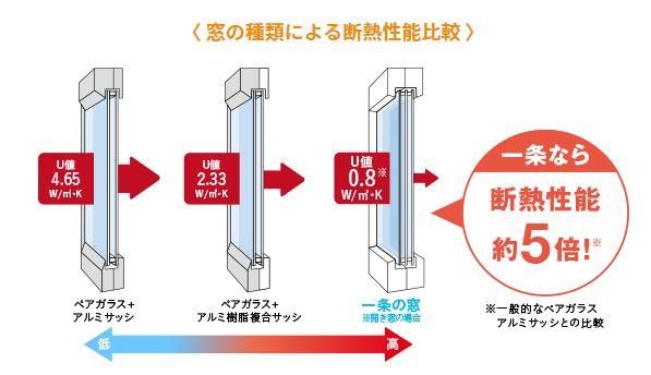 一条工務店の窓断熱と一般的な窓断熱の比較