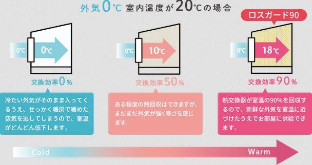 温度交換のイメージ