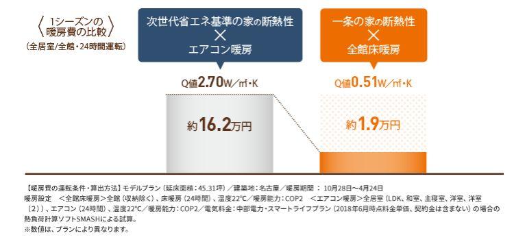 全館床暖房の暖房費比較