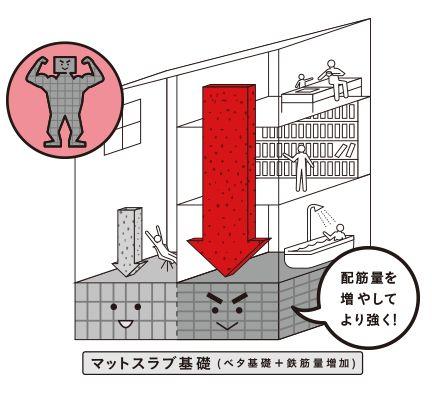 三井ホーム マットスラブ