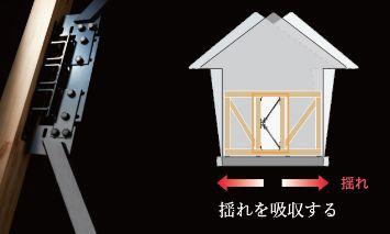 アエラホーム 制震システムKブレース