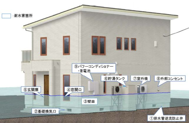 一条工務店の耐水害住宅