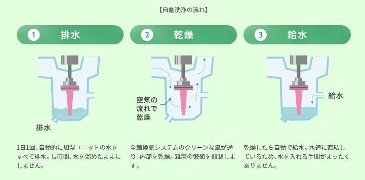 うるケア自動洗浄の仕組み