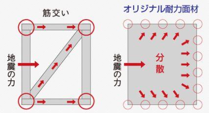 地震エネルギーが分散するイメージ