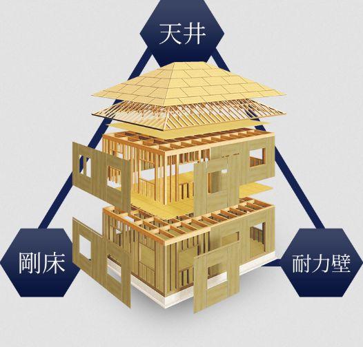 夢の家 I-HEAD構法