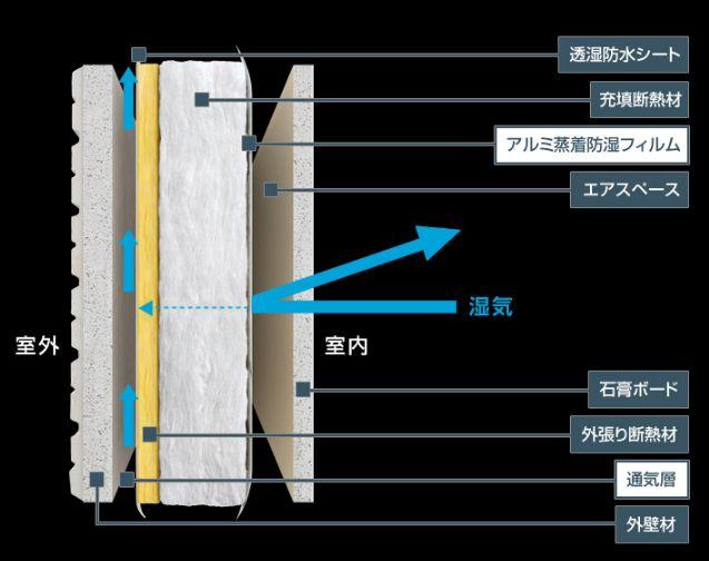 外張り断熱通気外壁の断面図