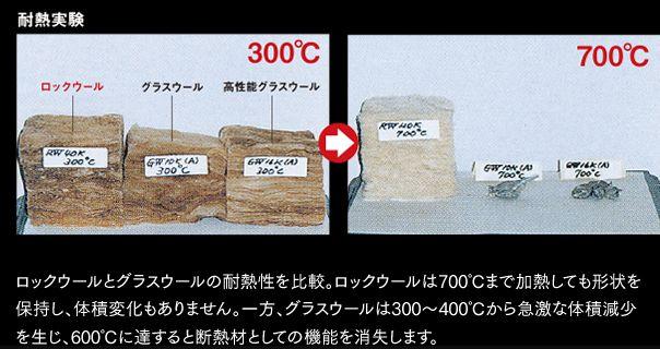 三井ホーム ロックウール 耐熱実験