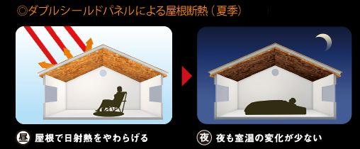 ダブルシールドパネルによる屋根断熱(夏季)