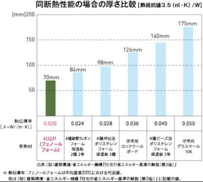 アイフルホーム HQPの断熱性能 比較
