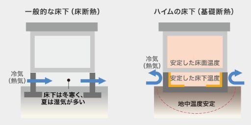 セキスイハイム基礎断熱と通常の床断熱の違い