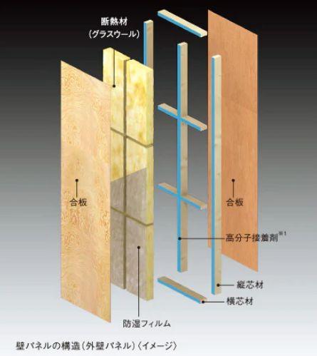 木質パネルの内部構造