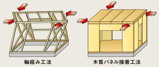 ミサワホーム 木質パネル工法