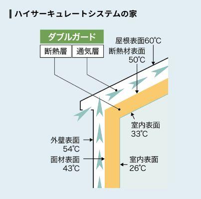 ツーバイネクスト構法(ハイサーキュレートシステム)