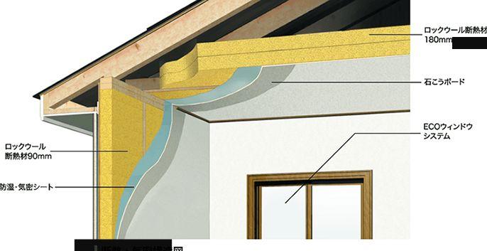 三菱地所ホーム 断熱層