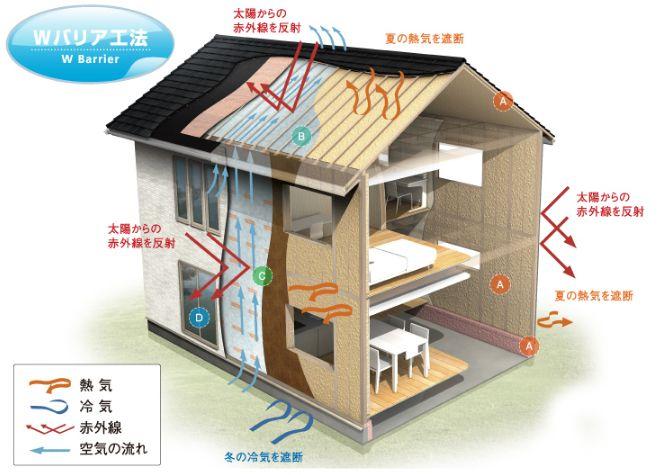 桧家住宅 断熱性のイメージ