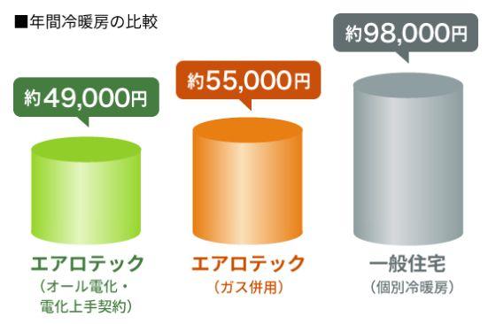 エアロテックの冷暖房費