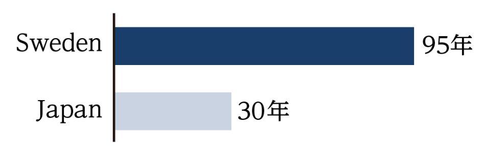 日本とスウェーデンの住宅寿命