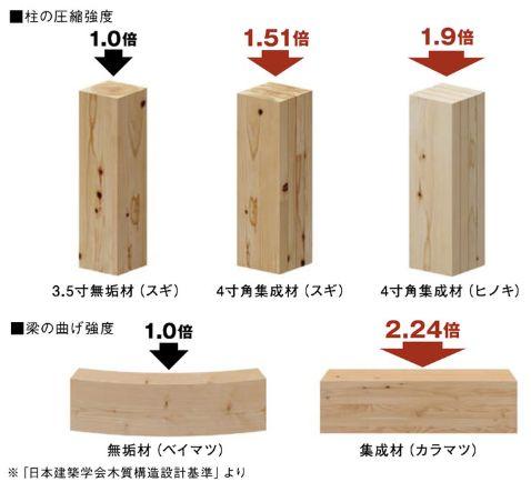 ヒノキ集成材・カラマツ集成材の強度