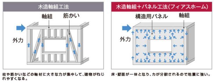 木造軸組み+パネル工法