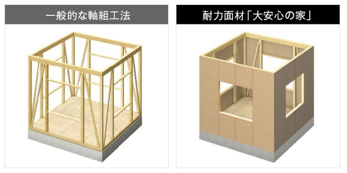 大安心の家 工法(構造)