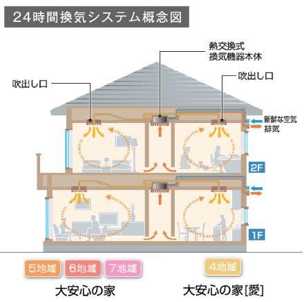 タマホーム 熱交換換気システム