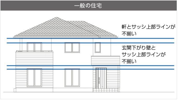 一般的な住宅の軒とサッシのライン