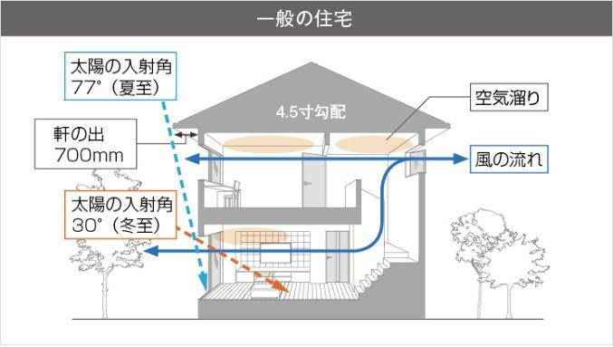 一般住宅の空気の通り道など