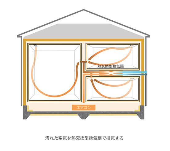 汚れた空気を熱交換換気で排気