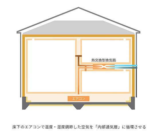 内部通気層に空気を循環させる