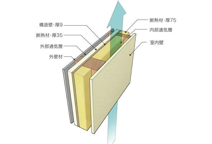 ホクシンハウス 断熱層(外壁)