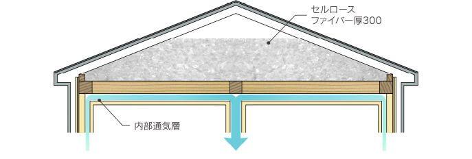 ホクシンハウス 断熱層(天井)