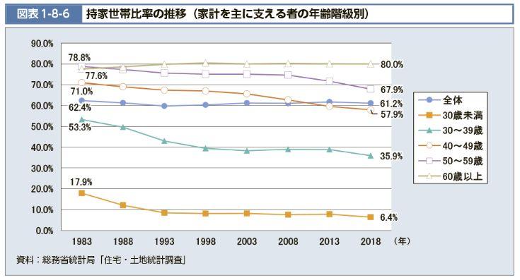 持家世帯比率の推移「平成30年住宅・土地統計調査結果」(総務省統計局)
